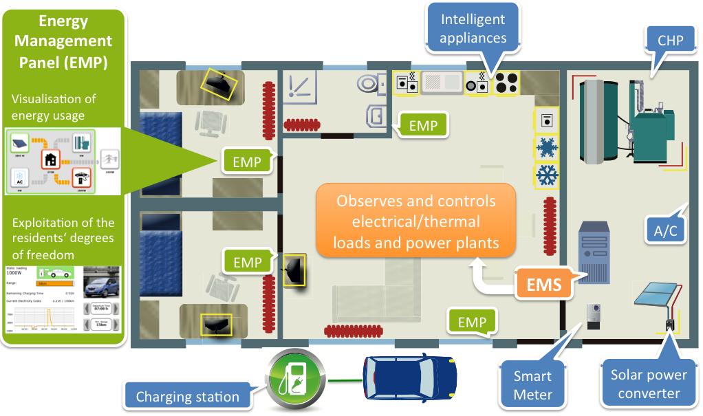 KIT Energy Smart Home Lab